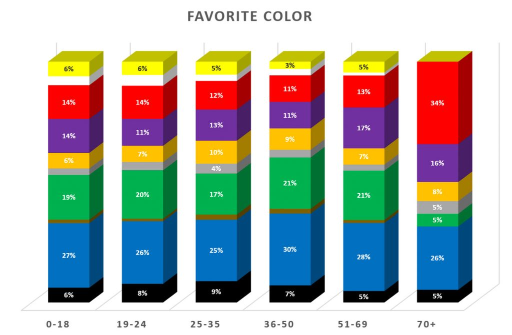 Favorite colors by age group - Designing technology for seniors