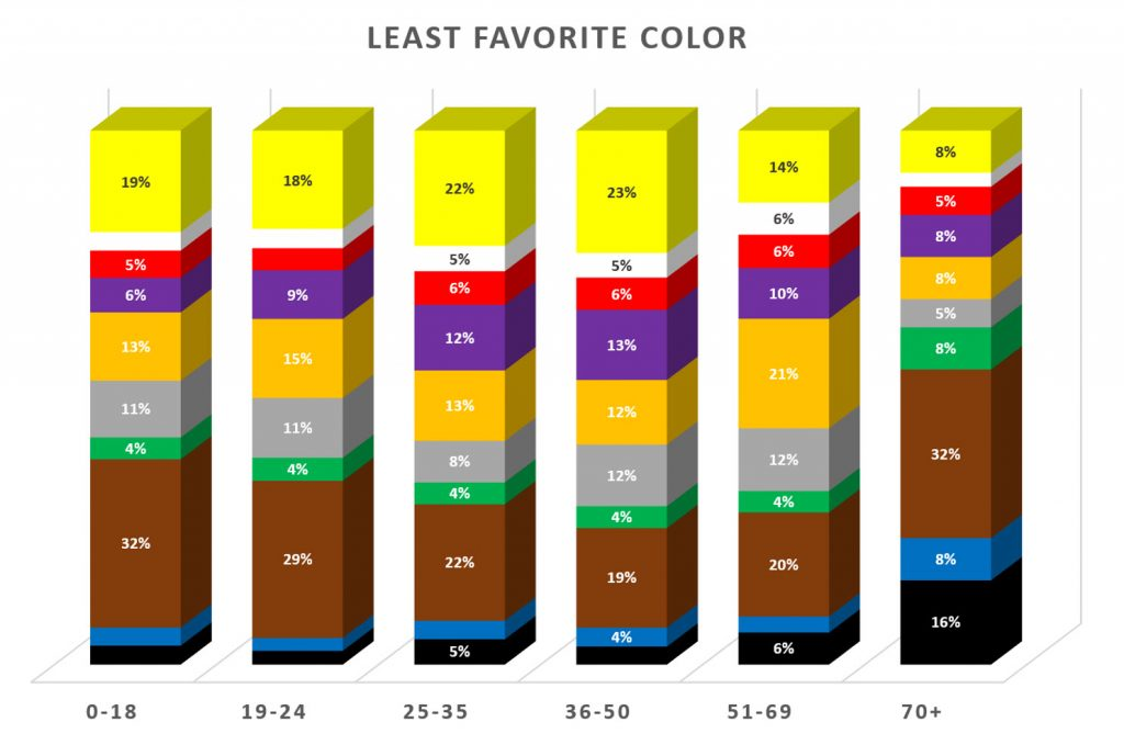 Least favorite colors by age group - Designing technology for seniors